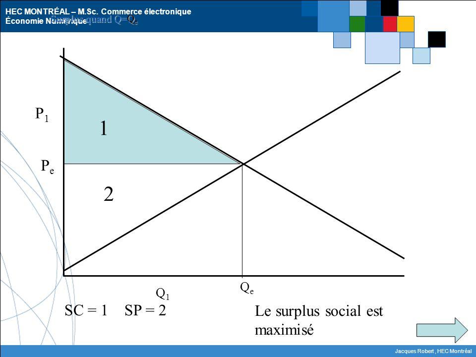 HEC MONTRÉAL – M.Sc. Commerce électronique Économie Numérique Jacques Robert, HEC Montréal P1P1 PePe 1 2 SC = 1 SP = 2 QeQe Surplus quand Q=Q e Q1Q1 L