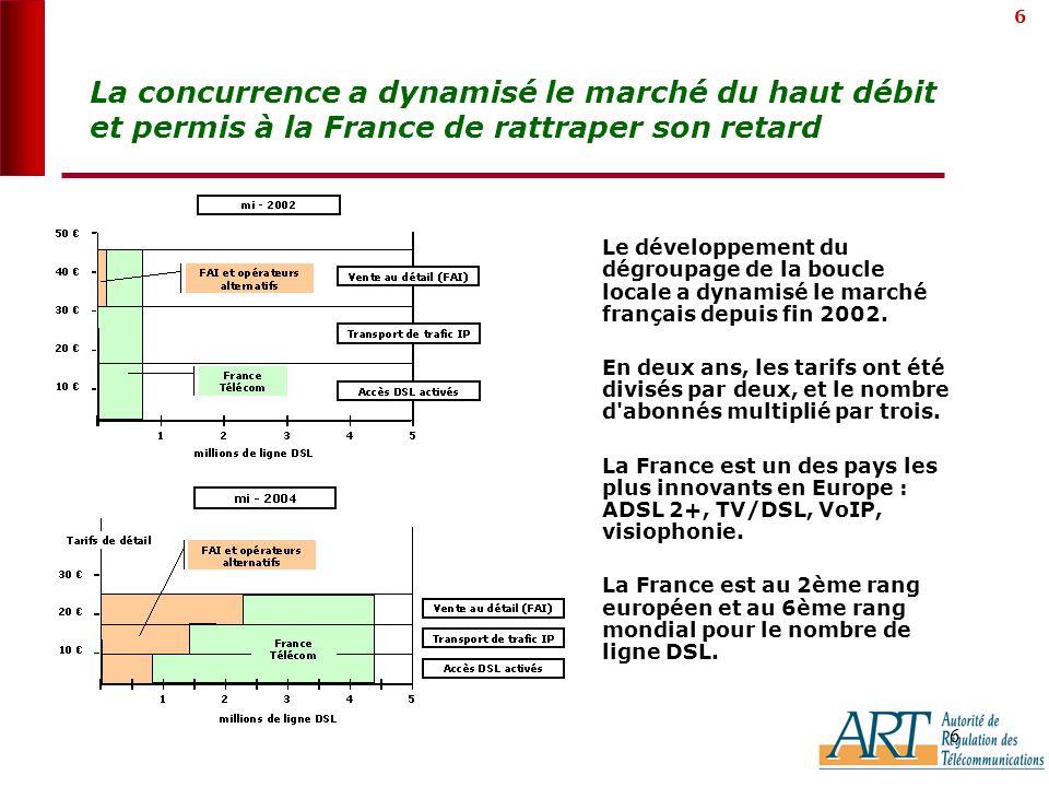 6 6 La concurrence a dynamisé le marché du haut débit et permis à la France de rattraper son retard Le développement du dégroupage de la boucle locale a dynamisé le marché français depuis fin 2002.