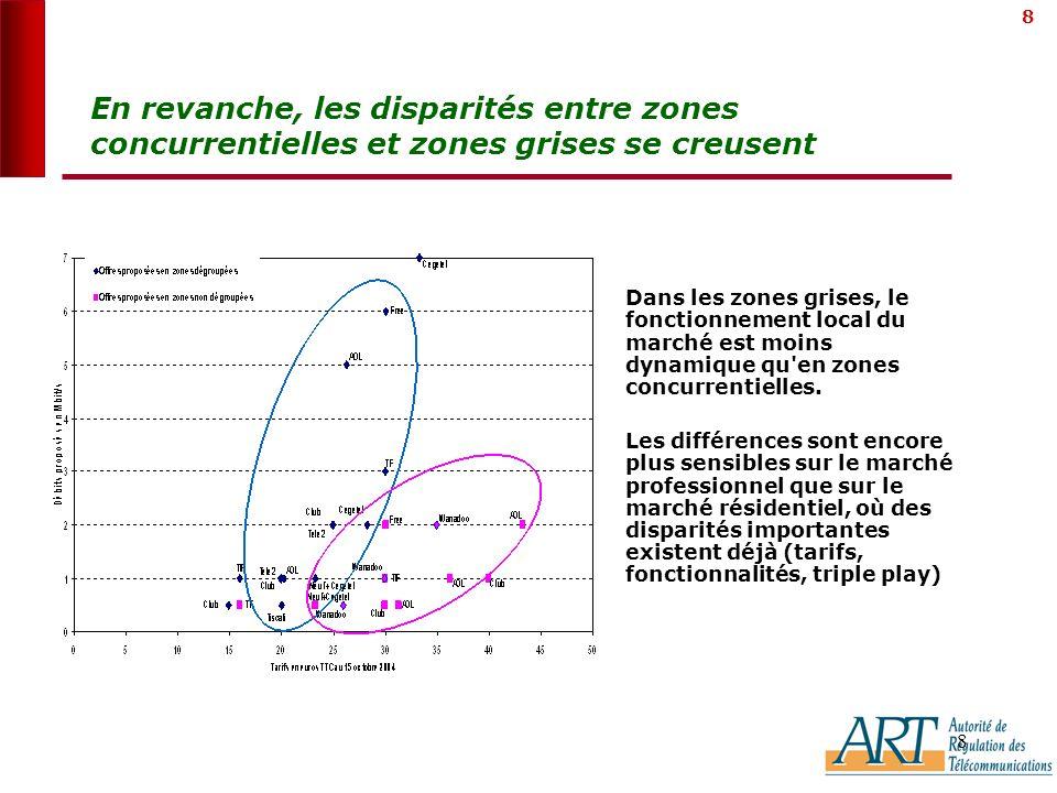 8 8 En revanche, les disparités entre zones concurrentielles et zones grises se creusent transport Dans les zones grises, le fonctionnement local du marché est moins dynamique qu en zones concurrentielles.