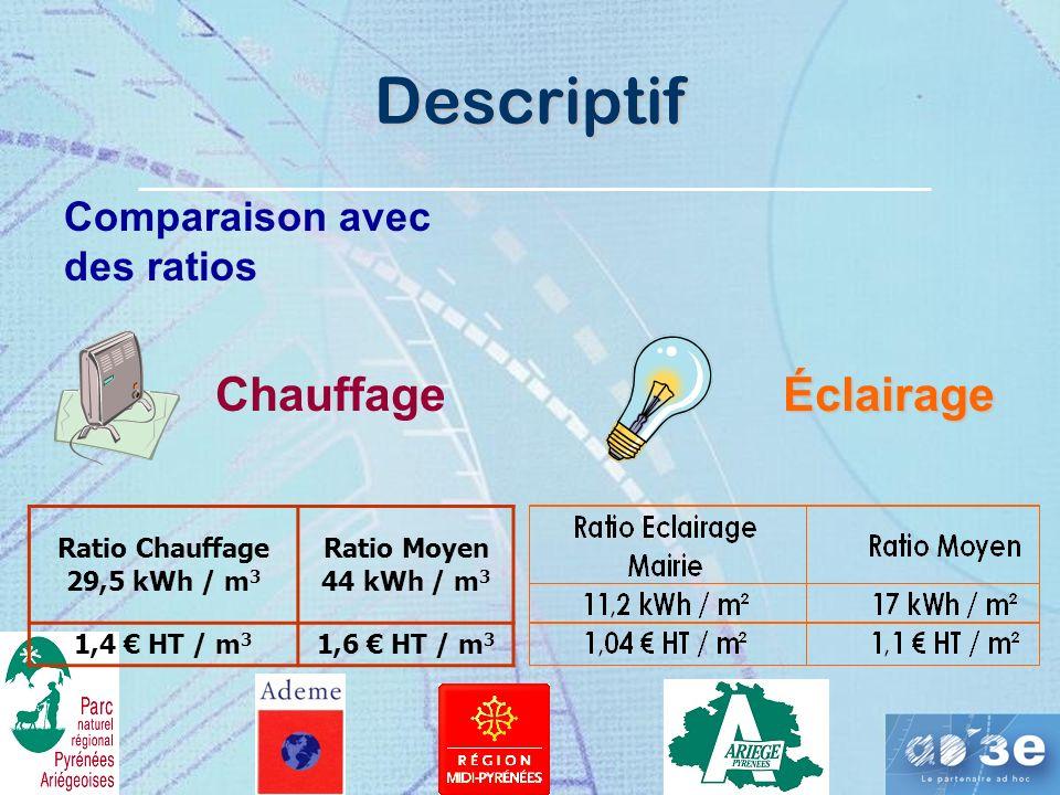 Descriptif Comparaison avec des ratios ChauffageÉclairage Ratio Chauffage 29,5 kWh / m 3 Ratio Moyen 44 kWh / m 3 1,4 HT / m 3 1,6 HT / m 3