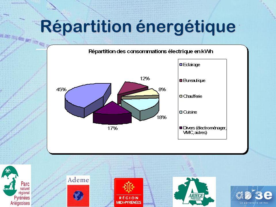 Répartition énergétique