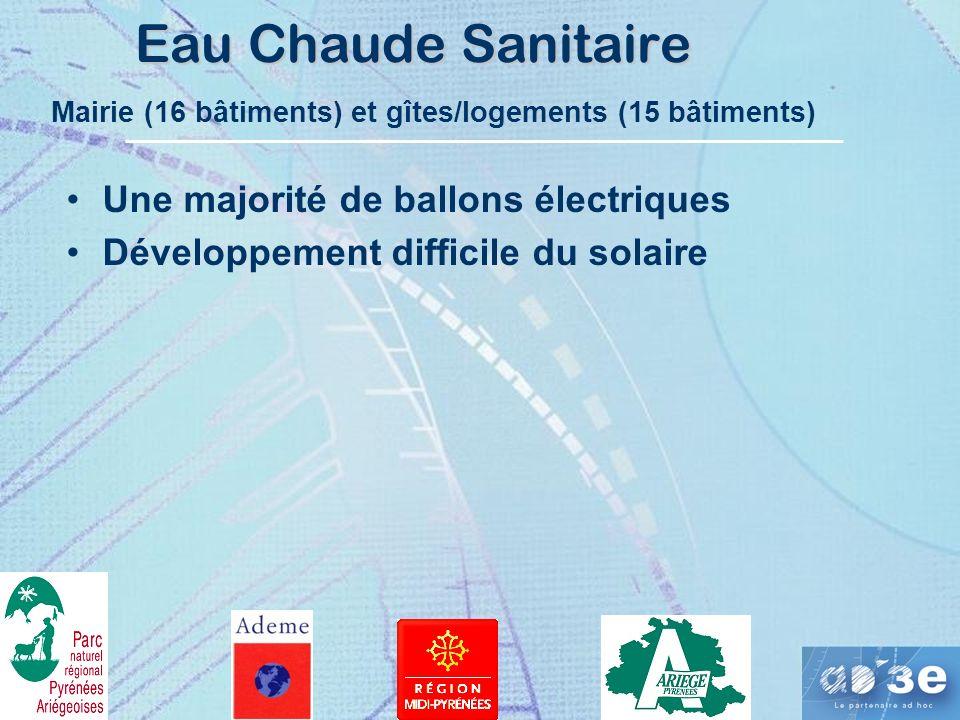 Eau Chaude Sanitaire Développement difficile du solaire Une majorité de ballons électriques Mairie (16 bâtiments) et gîtes/logements (15 bâtiments)