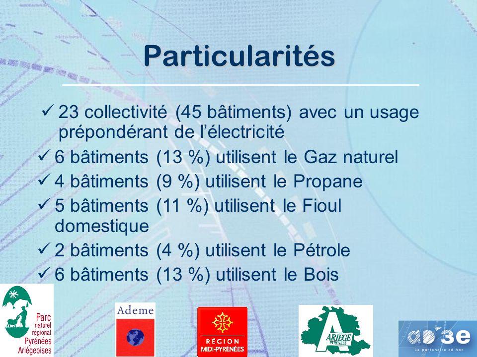 Particularités 23 collectivité (45 bâtiments) avec un usage prépondérant de lélectricité 6 bâtiments (13 %) utilisent le Gaz naturel 4 bâtiments (9 %) utilisent le Propane 5 bâtiments (11 %) utilisent le Fioul domestique 2 bâtiments (4 %) utilisent le Pétrole 6 bâtiments (13 %) utilisent le Bois