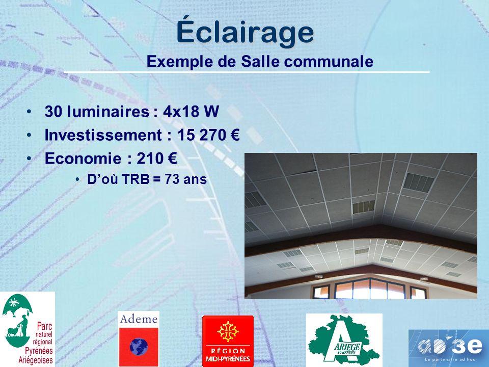 Éclairage Exemple de Salle communale 30 luminaires : 4x18 W Investissement : 15 270 Economie : 210 Doù TRB = 73 ans