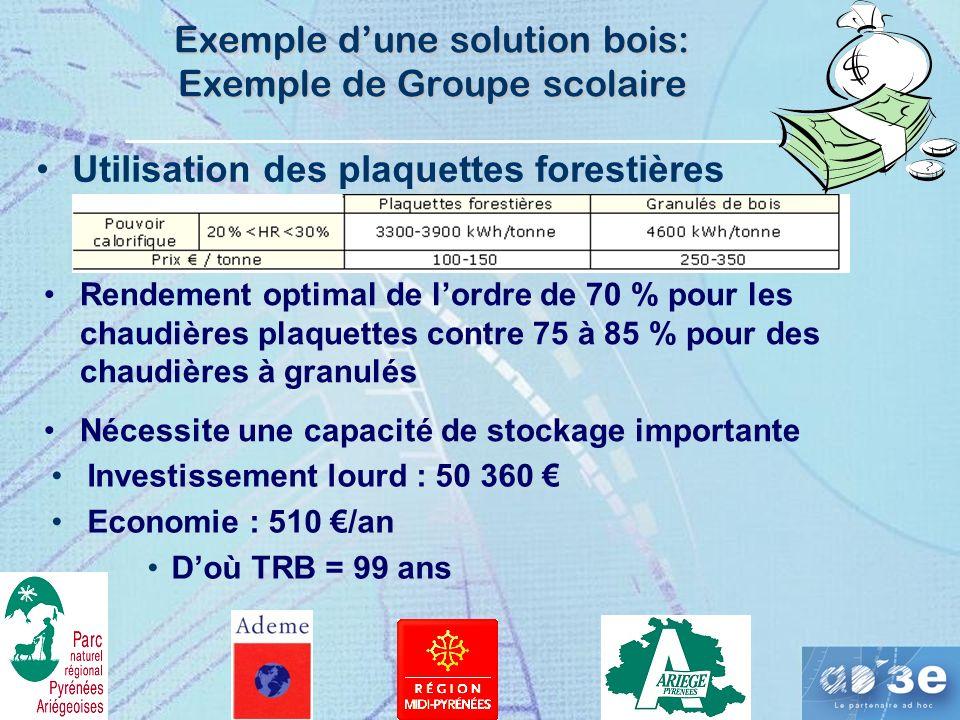 Exemple dune solution bois: Exemple de Groupe scolaire Utilisation des plaquettes forestières Rendement optimal de lordre de 70 % pour les chaudières plaquettes contre 75 à 85 % pour des chaudières à granulés Nécessite une capacité de stockage importante Investissement lourd : 50 360 Economie : 510 /an Doù TRB = 99 ans