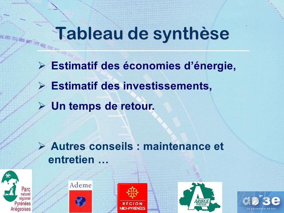 Tableau de synthèse Estimatif des économies dénergie, Estimatif des investissements, Un temps de retour.