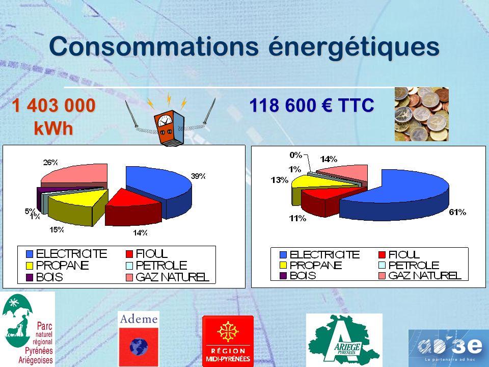 Consommations énergétiques 1 403 000 kWh 118 600 TTC
