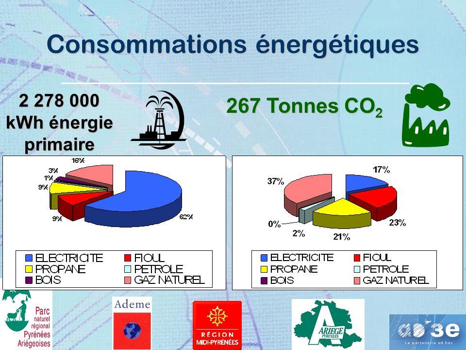 Consommations énergétiques 2 278 000 kWh énergie primaire 267 Tonnes CO 2