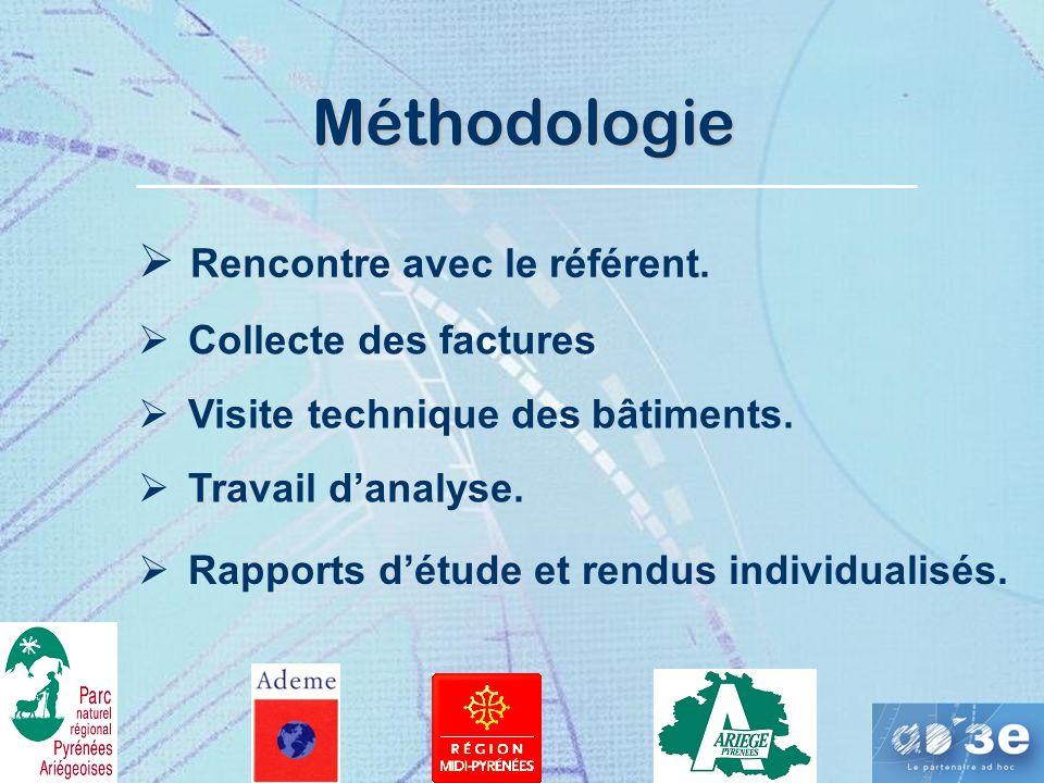 Méthodologie Rencontre avec le référent.Collecte des factures Visite technique des bâtiments.