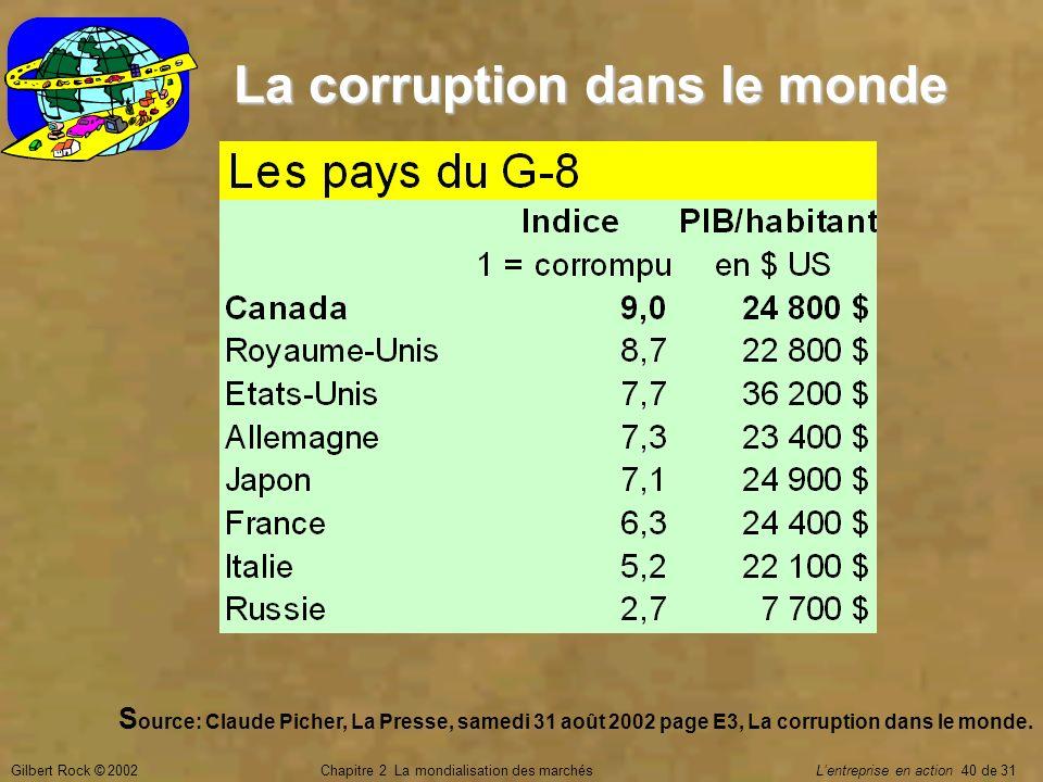 Gilbert Rock © 2002Chapitre 2 La mondialisation des marchés Lentreprise en action 40 de 31 La corruption dans le monde S ource: Claude Picher, La Pres