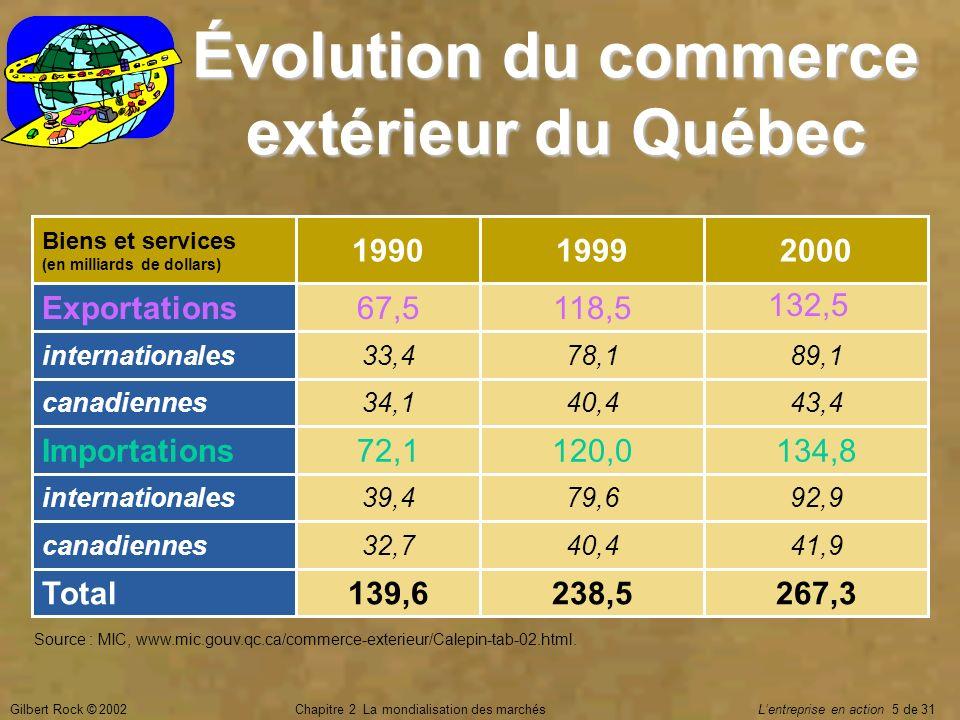 Gilbert Rock © 2002Chapitre 2 La mondialisation des marchés Lentreprise en action 5 de 31 Évolution du commerce extérieur du Québec 267,3238,5139,6Tot