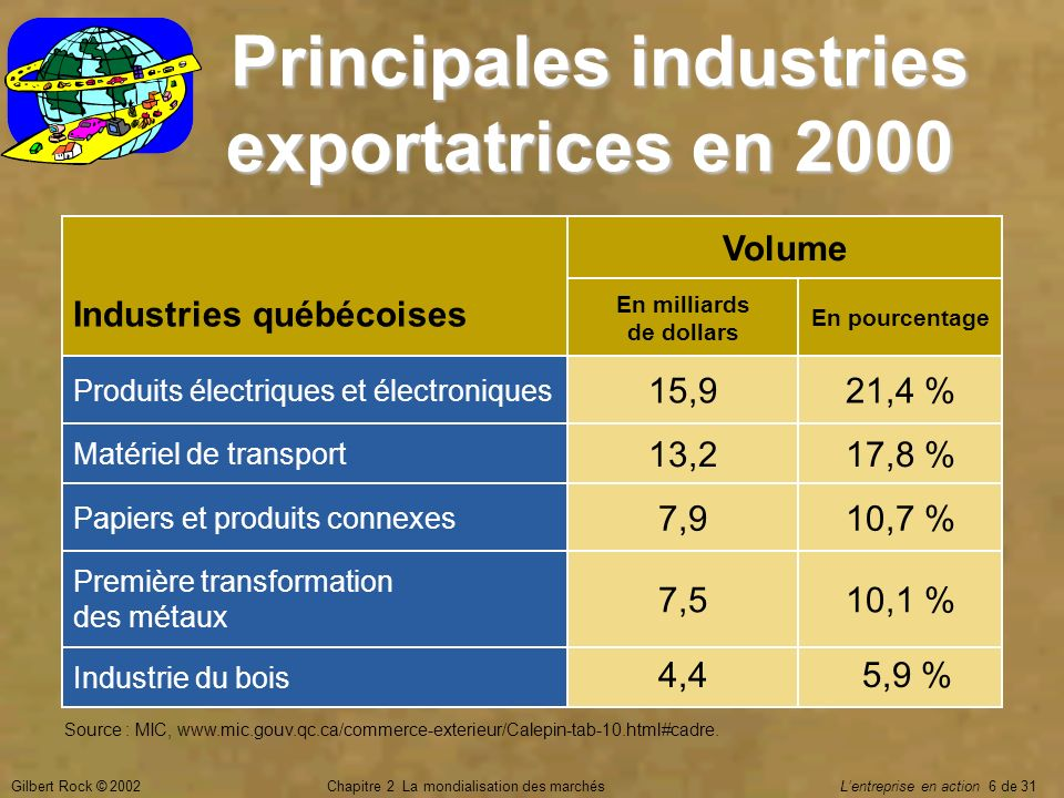 Gilbert Rock © 2002Chapitre 2 La mondialisation des marchés Lentreprise en action 6 de 31 Principales industries exportatrices en 2000 Principales ind