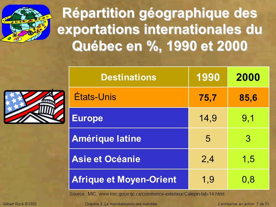 Gilbert Rock © 2002Chapitre 2 La mondialisation des marchés Lentreprise en action 18 de 31 Vérification des connaissances Pourquoi les échanges internationaux du Québec sont surtout avec les États-Unis .