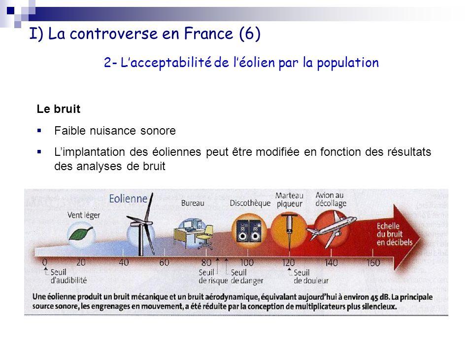 I) La controverse en France (6) 2- Lacceptabilité de léolien par la population Le bruit Faible nuisance sonore Limplantation des éoliennes peut être m