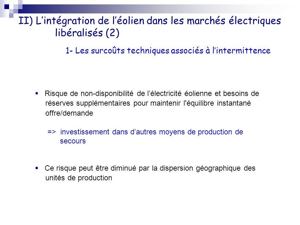 II) Lintégration de léolien dans les marchés électriques libéralisés (2) 1- Les surcoûts techniques associés à lintermittence Risque de non-disponibil