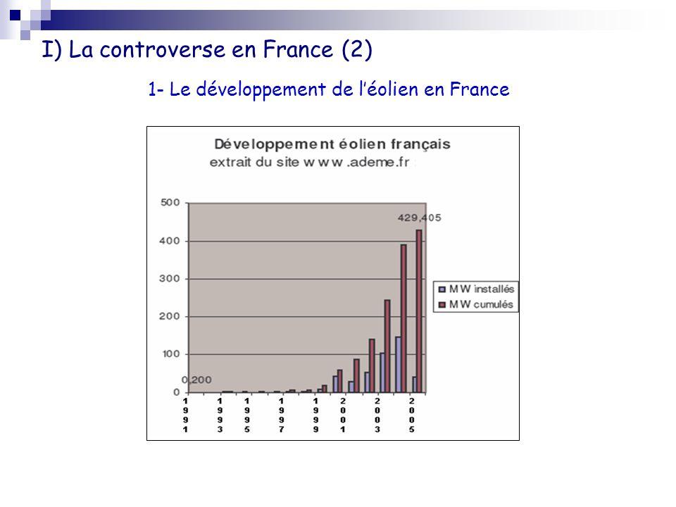 I) La controverse en France (2) 1- Le développement de léolien en France Graphe représentant la puissance éolienne installée entre 2001 et fin 2005 dans les principaux pays européens