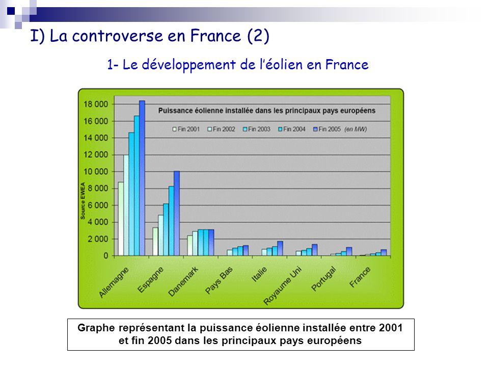 I) La controverse en France (2) 1- Le développement de léolien en France Graphe représentant la puissance éolienne installée entre 2001 et fin 2005 da