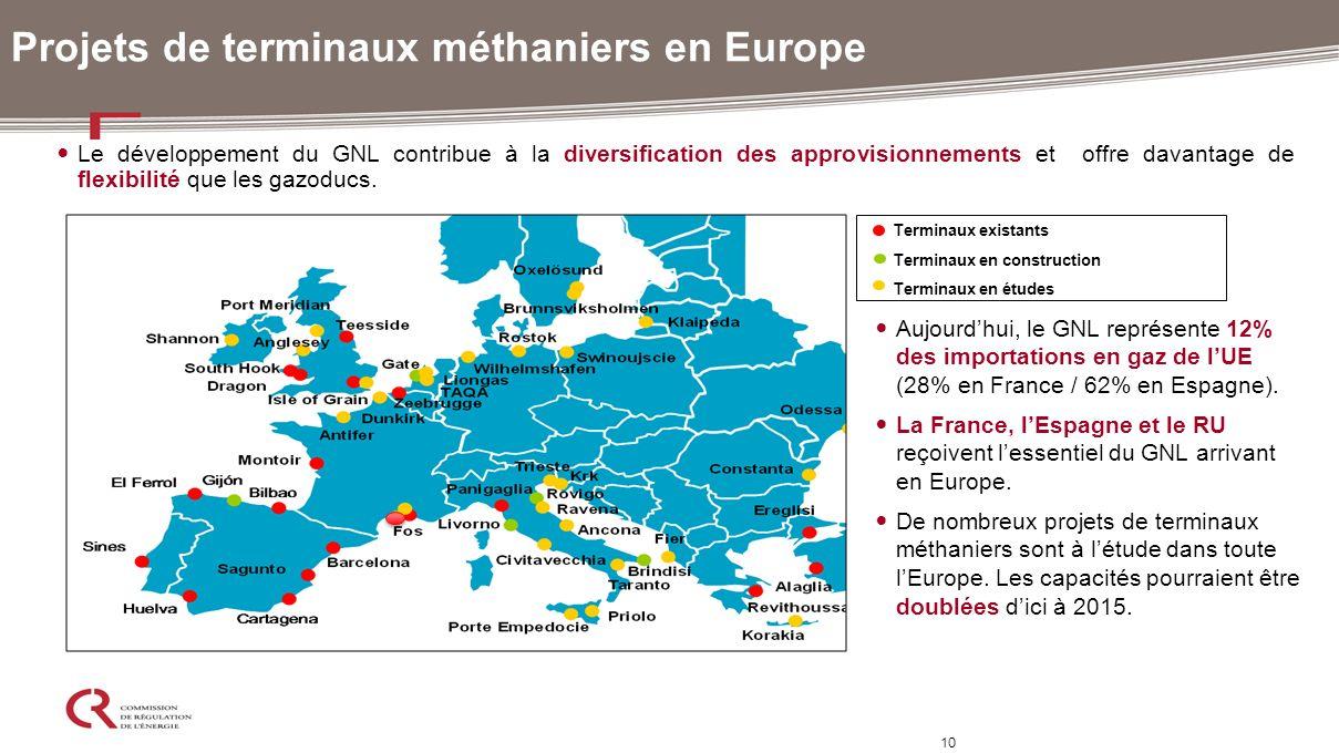 10 Projets de terminaux méthaniers en Europe Terminaux existants Terminaux en construction Terminaux en études Le développement du GNL contribue à la