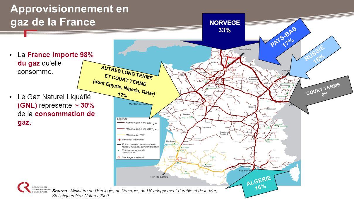 11 Approvisionnement en gaz de la France GRTgaz RUSSIE 16% NORVEGE 33% ALGERIE 16% PAYS-BAS 17% Source : Ministère de lEcologie, de lEnergie, du Dével