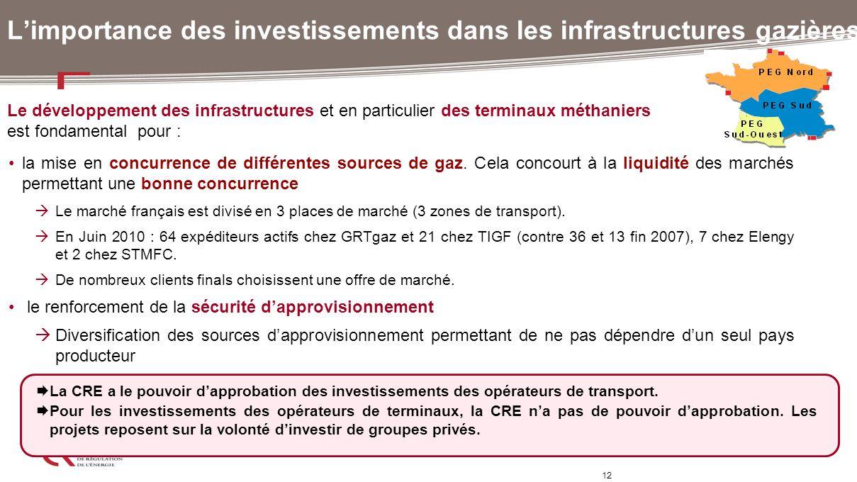 12 Limportance des investissements dans les infrastructures gazières La CRE a le pouvoir dapprobation des investissements des opérateurs de transport.