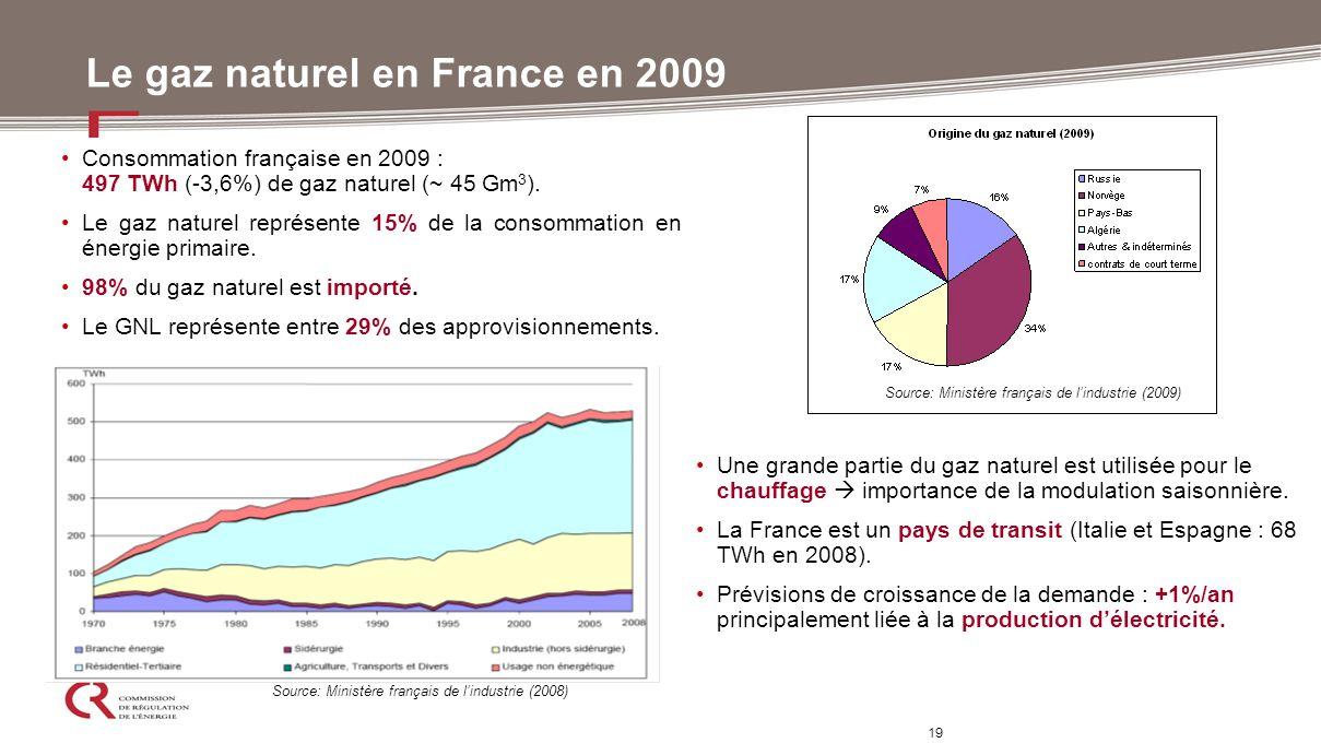 19 Le gaz naturel en France en 2009 Une grande partie du gaz naturel est utilisée pour le chauffage importance de la modulation saisonnière. La France