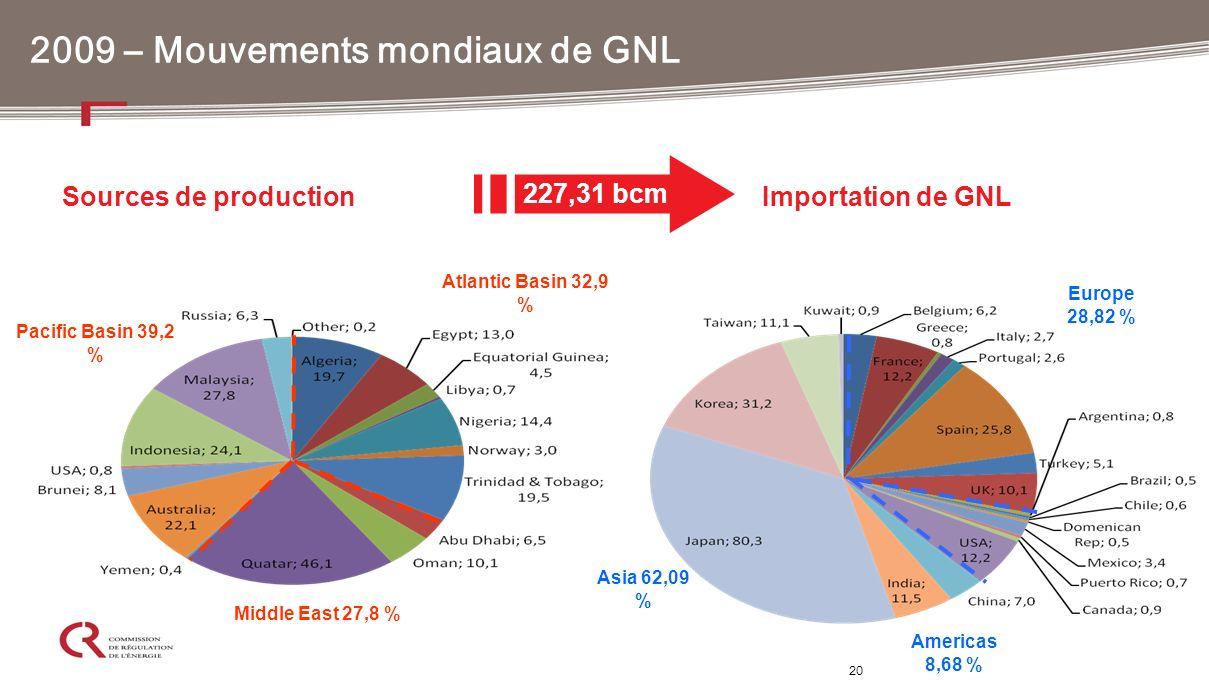 20 2009 – Mouvements mondiaux de GNL Importation de GNLSources de production 227,31 bcm Atlantic Basin 32,9 % Middle East 27,8 % Pacific Basin 39,2 %