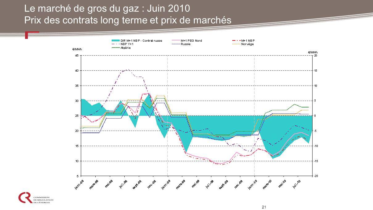 21 Le marché de gros du gaz : Juin 2010 Prix des contrats long terme et prix de marchés