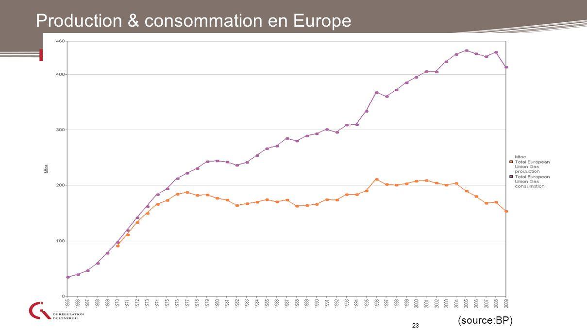 23 Production & consommation en Europe (source:BP)