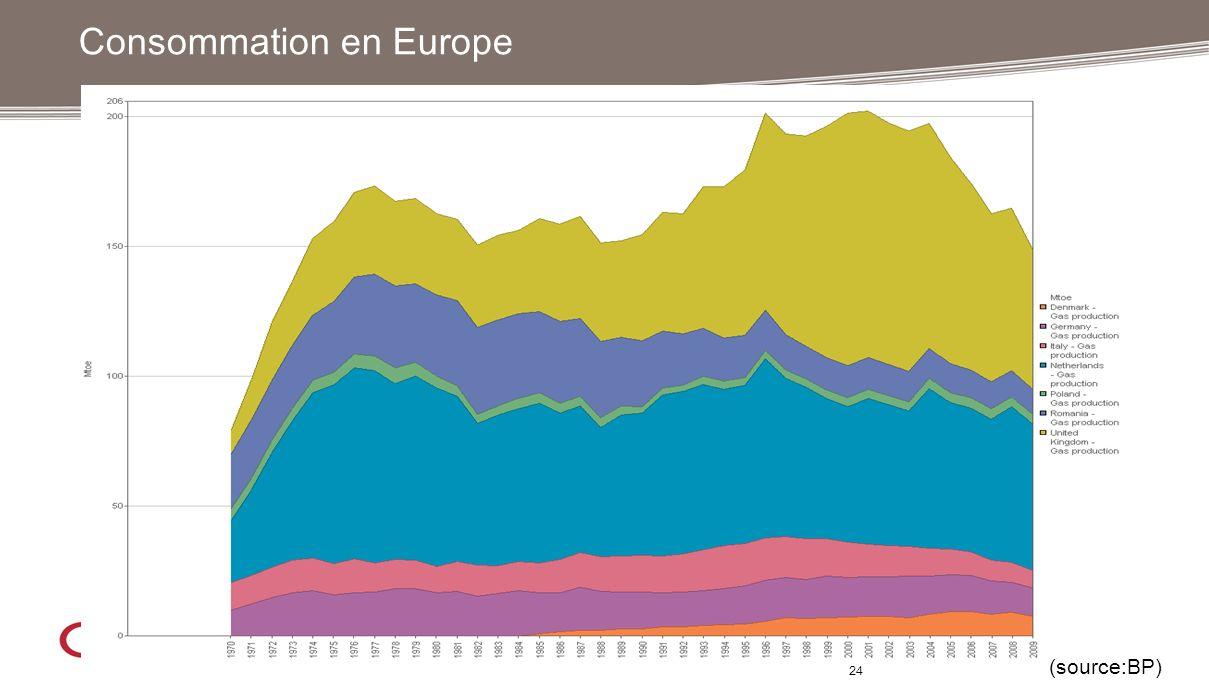 24 Consommation en Europe (source:BP)