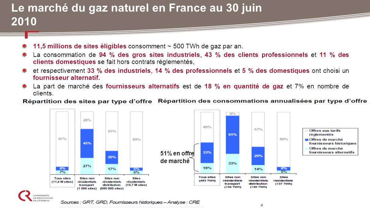 4 Le marché du gaz naturel en France au 30 juin 2010 11,5 millions de sites éligibles consomment ~ 500 TWh de gaz par an. La consommation de 94 % des