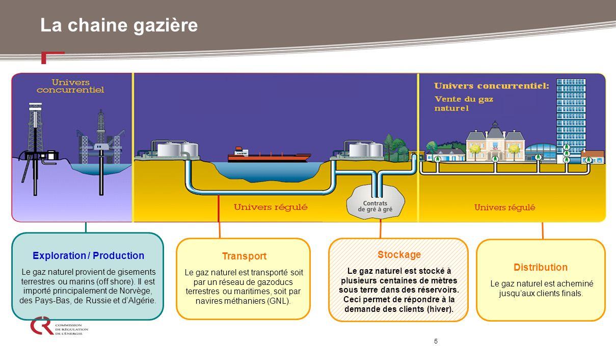 5 La chaine gazière Exploration / Production Le gaz naturel provient de gisements terrestres ou marins (off shore). Il est importé principalement de N