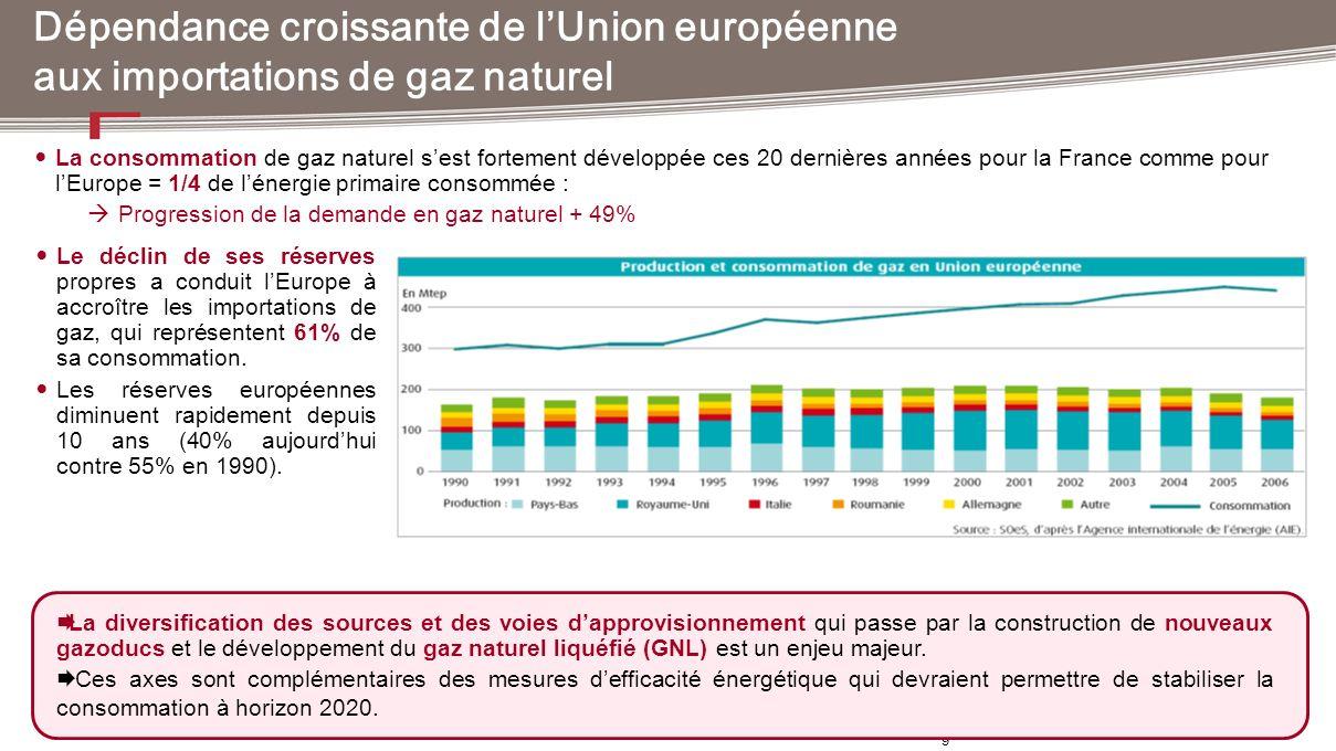 9 La consommation de gaz naturel sest fortement développée ces 20 dernières années pour la France comme pour lEurope = 1/4 de lénergie primaire consom