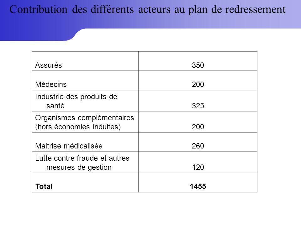 Contribution des différents acteurs au plan de redressement Assurés350 Médecins200 Industrie des produits de santé325 Organismes complémentaires (hors économies induites)200 Maitrise médicalisée260 Lutte contre fraude et autres mesures de gestion120 Total1455