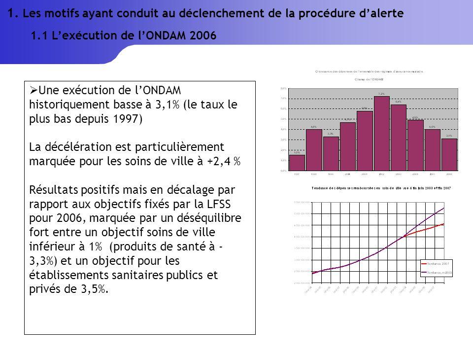 Une exécution de lONDAM historiquement basse à 3,1% (le taux le plus bas depuis 1997) La décélération est particulièrement marquée pour les soins de ville à +2,4 % Résultats positifs mais en décalage par rapport aux objectifs fixés par la LFSS pour 2006, marquée par un déséquilibre fort entre un objectif soins de ville inférieur à 1% (produits de santé à - 3,3%) et un objectif pour les établissements sanitaires publics et privés de 3,5%.