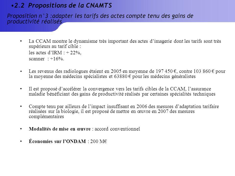 La CCAM montre le dynamisme très important des actes dimagerie dont les tarifs sont très supérieurs au tarif cible : les actes dIRM : + 22%, scanner : +16%.