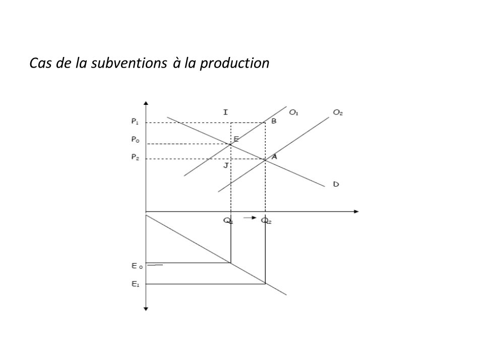 Cas de la subventions à la production