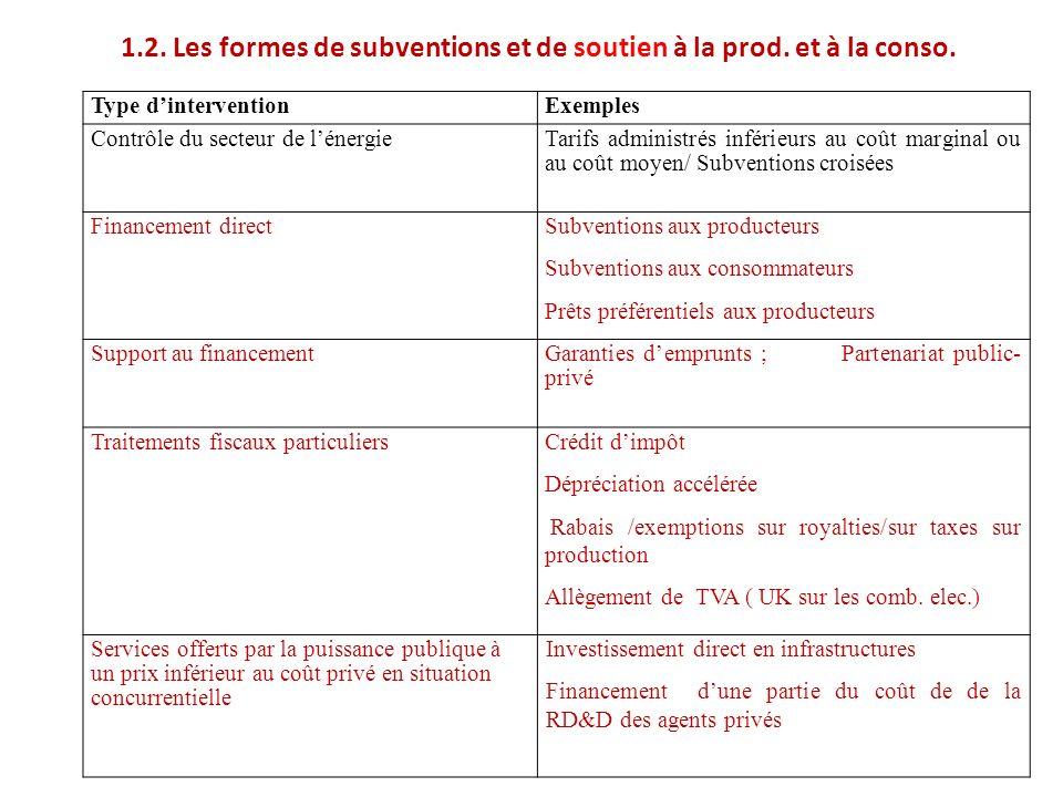 3.Critiques (suite) 3.3. Inefficience dynamique de la subvention sur combustibles fossiles 1.