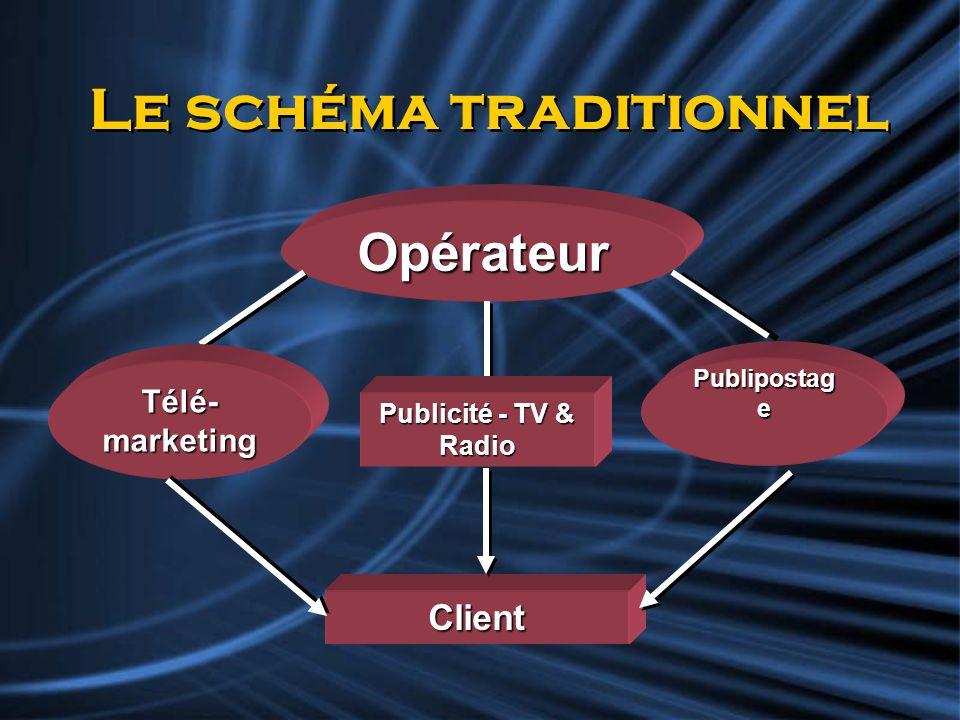 Le schéma traditionnel Opérateur Publicité - TV & Radio Télé- marketing Publipostag e Client
