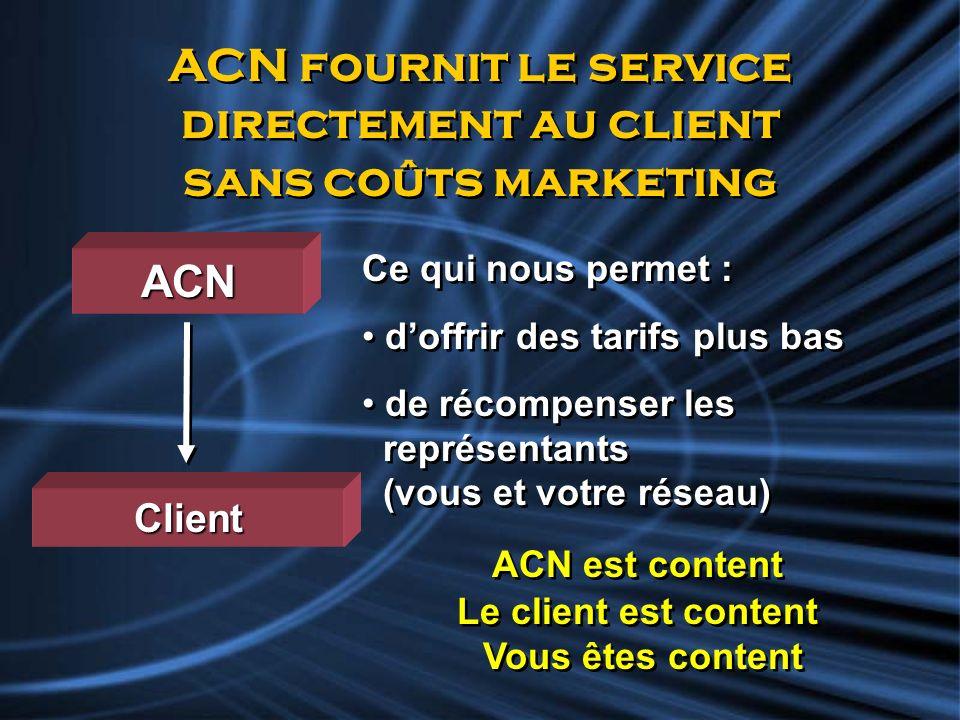 ACN fournit le service directement au client sans coûts marketing Client ACN est content Le client est content Vous êtes content ACN est content Le cl