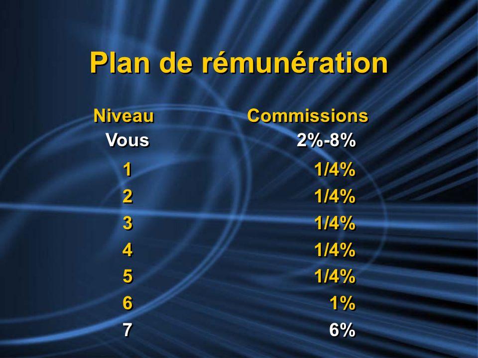 Plan de rémunération 11/4% 21/4% 31/4% 41/4% 51/4% 6 1% 7 6% 11/4% 21/4% 31/4% 41/4% 51/4% 6 1% 7 6% Niveau Commissions Vous2%-8% Niveau Commissions V