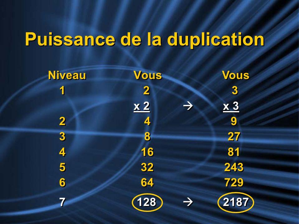 Puissance de la duplication Niveau Vous 1 2 x 2 2 4 3 8 4 16 5 32 6 64 7 128 Niveau Vous 1 2 x 2 2 4 3 8 4 16 5 32 6 64 7 128 Vous 3 x 3 9 27 81 243 7