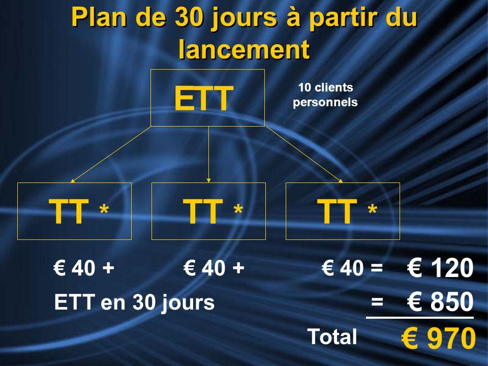 Plan de 30 jours à partir du lancement TT TT * 10 clients personnels 40 + 40 = 120 ETT en 30 jours = 850 Total 970 E