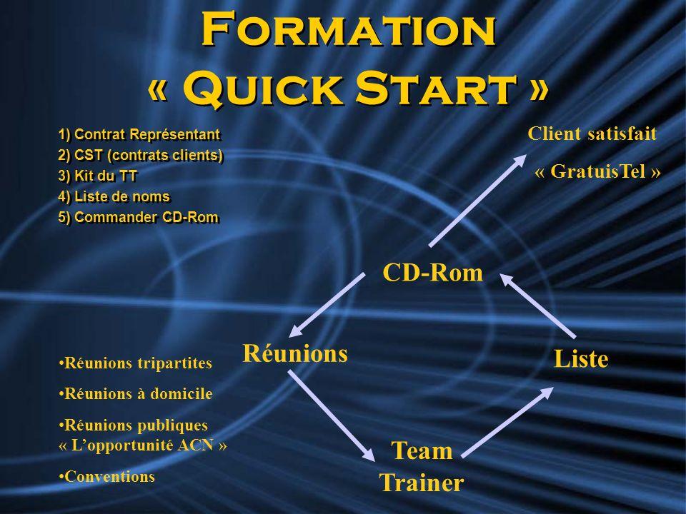 Formation « Quick Start » 1) Contrat Représentant 2) CST (contrats clients) 3) Kit du TT 4) Liste de noms 5) Commander CD-Rom 1) Contrat Représentant