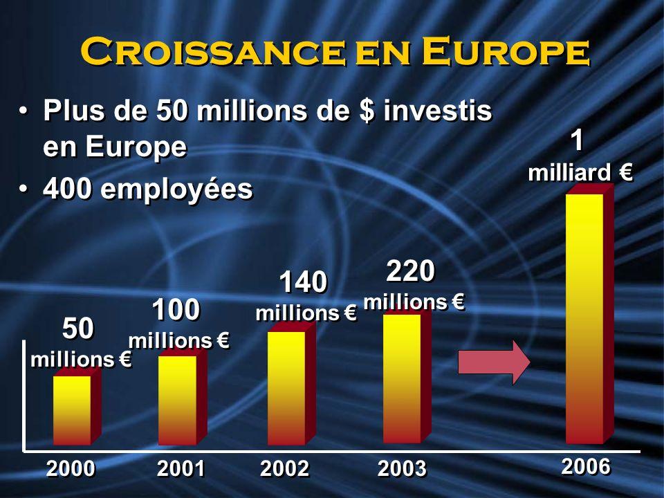 Croissance en Europe Plus de 50 millions de $ investis en Europe 400 employées Plus de 50 millions de $ investis en Europe 400 employées 100 millions