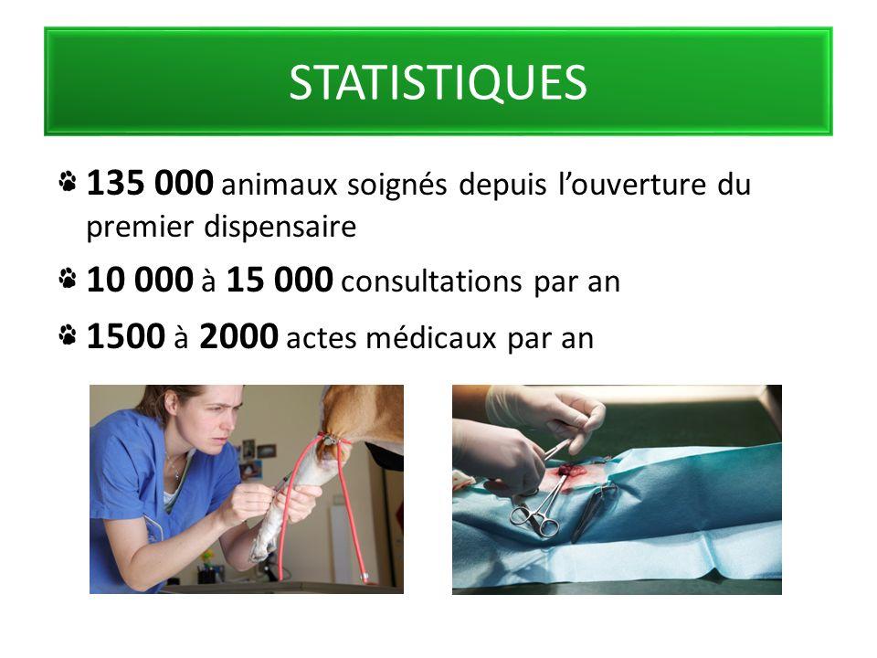 STATISTIQUES 135 000 animaux soignés depuis louverture du premier dispensaire 10 000 à 15 000 consultations par an 1500 à 2000 actes médicaux par an