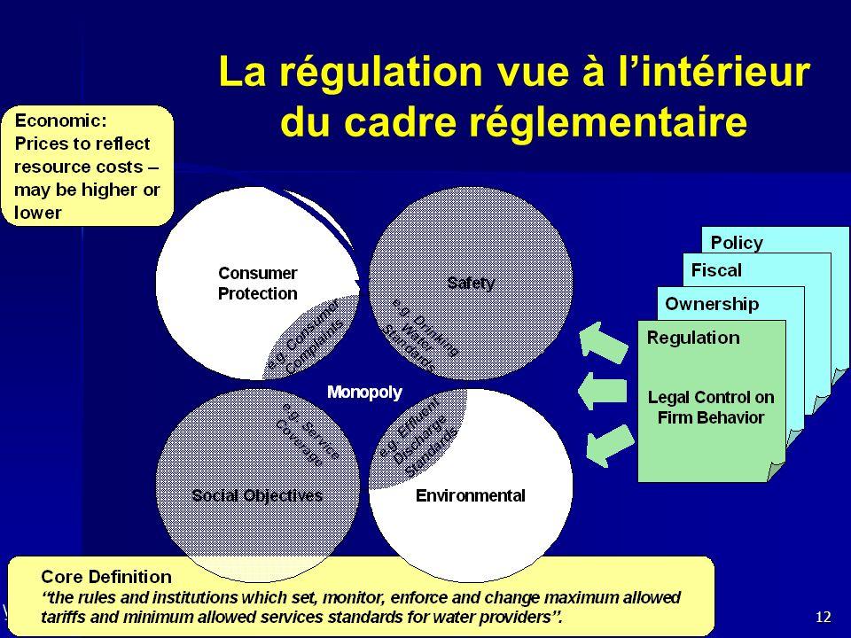 12 La régulation vue à lintérieur du cadre réglementaire