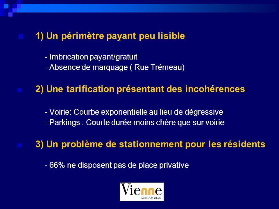 1) Un périmètre payant peu lisible - Imbrication payant/gratuit - Absence de marquage ( Rue Trémeau) 2) Une tarification présentant des incohérences -
