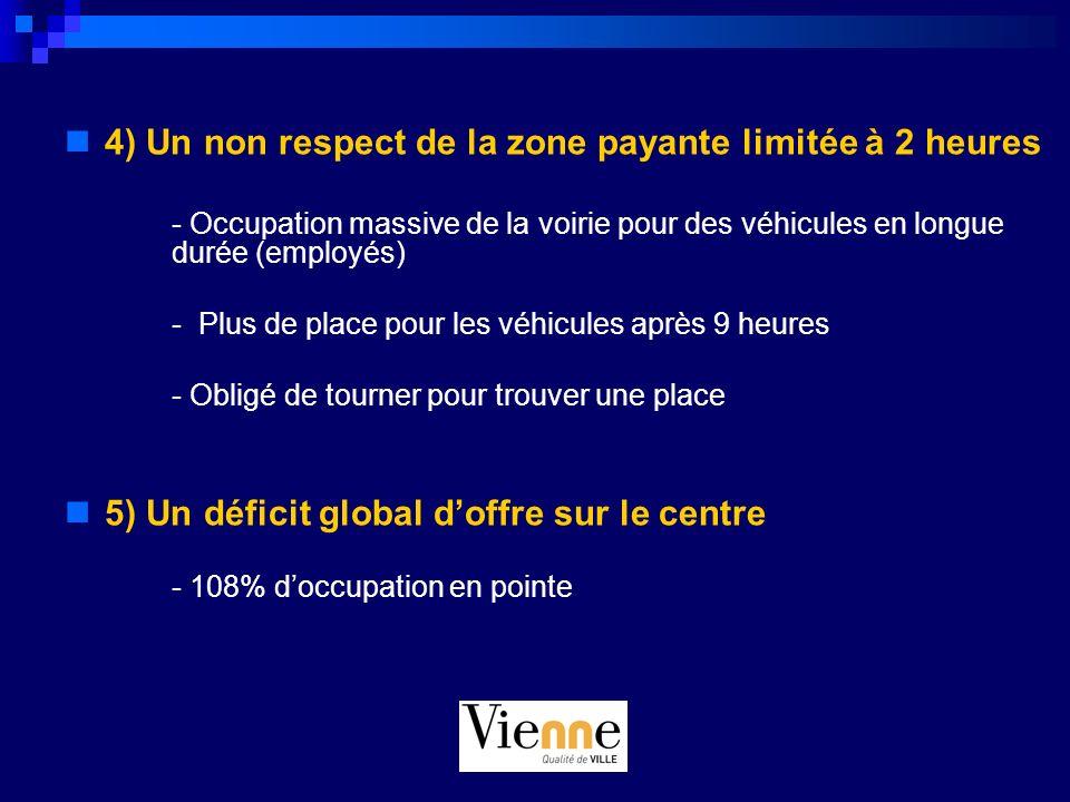 4) Un non respect de la zone payante limitée à 2 heures - Occupation massive de la voirie pour des véhicules en longue durée (employés) - Plus de plac