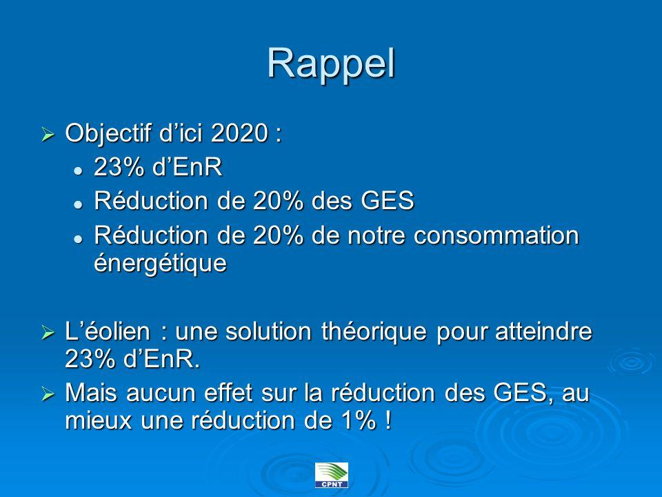 Rappel Objectif dici 2020 : Objectif dici 2020 : 23% dEnR 23% dEnR Réduction de 20% des GES Réduction de 20% des GES Réduction de 20% de notre consomm