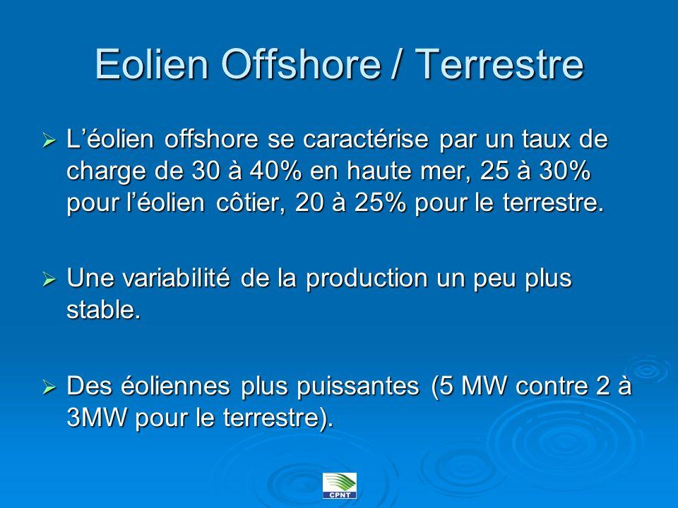 Eolien Offshore / Terrestre Léolien offshore se caractérise par un taux de charge de 30 à 40% en haute mer, 25 à 30% pour léolien côtier, 20 à 25% pou